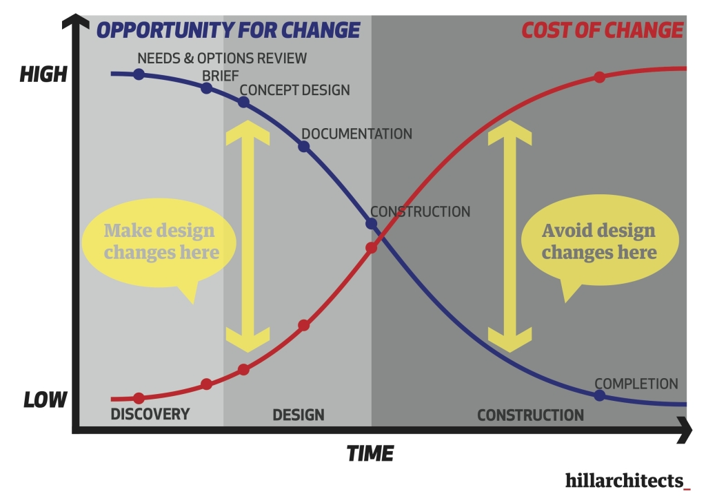 hillarchitects_CostOfChange